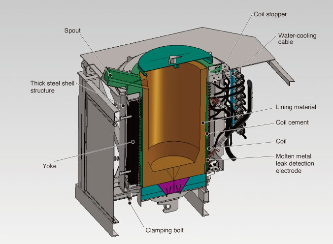 low frequency induction furnace sinfonia engineering co