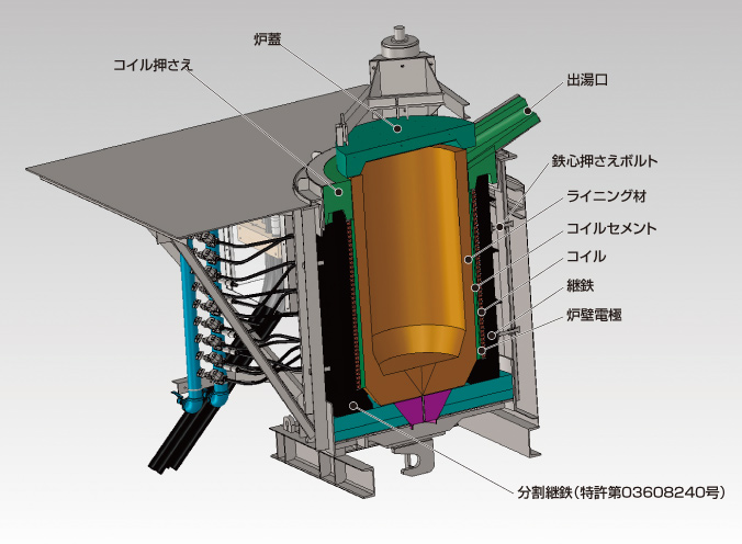 システムサービス:高周波誘導炉...