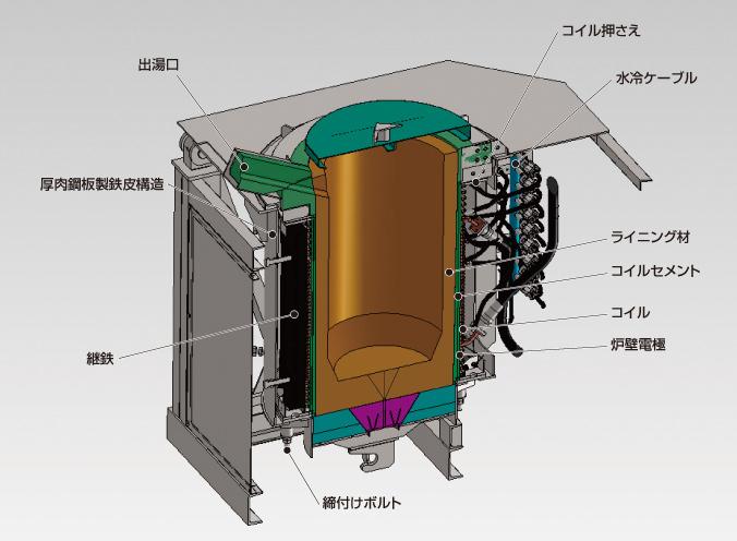 システムサービス:低周波誘導炉...